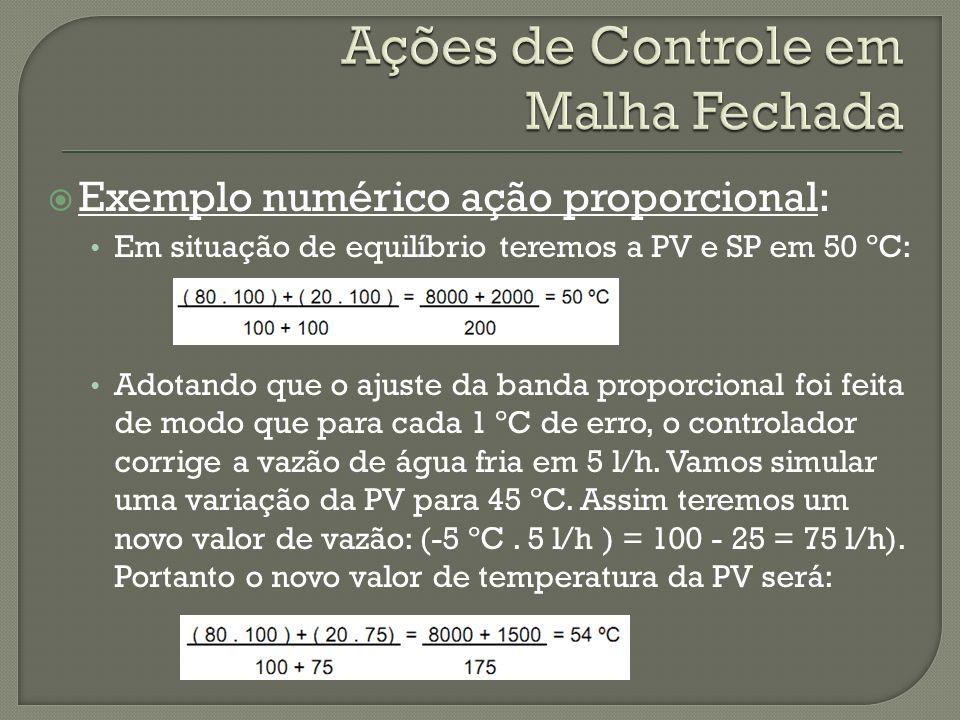 Exemplo numérico ação proporcional: Em situação de equilíbrio teremos a PV e SP em 50 ºC: Adotando que o ajuste da banda proporcional foi feita de mod