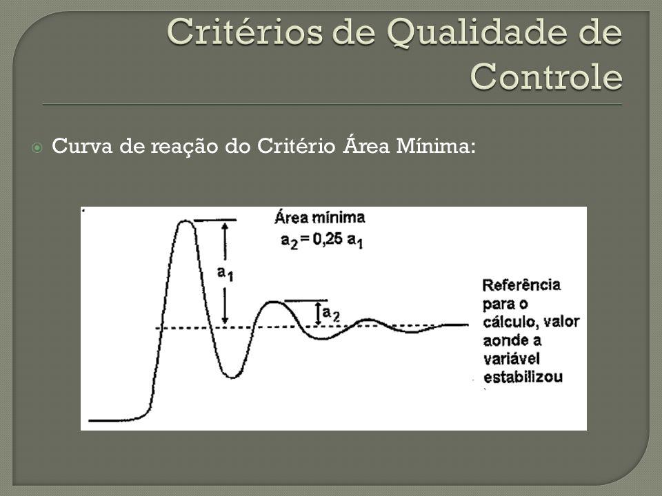 Curva de reação do Critério Área Mínima: