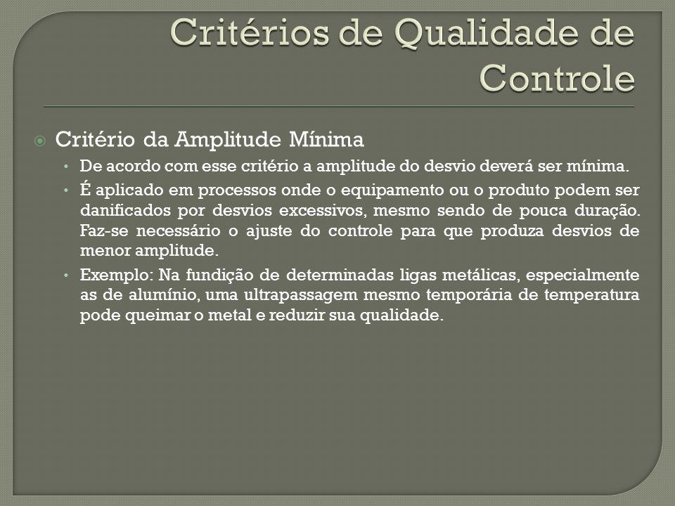 Critério da Amplitude Mínima De acordo com esse critério a amplitude do desvio deverá ser mínima. É aplicado em processos onde o equipamento ou o prod