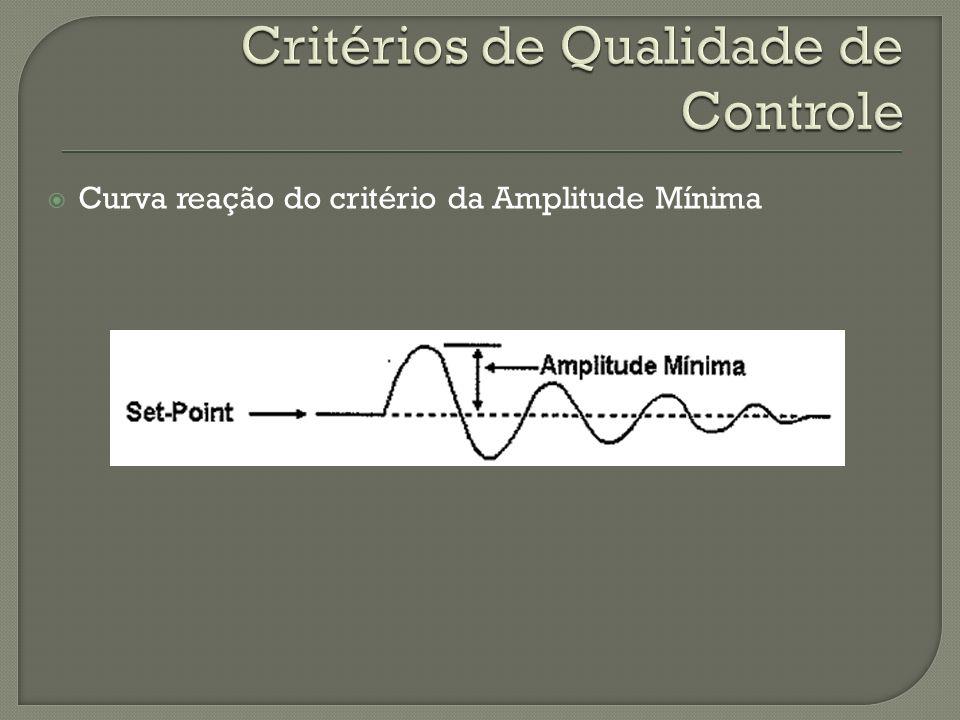 Curva reação do critério da Amplitude Mínima