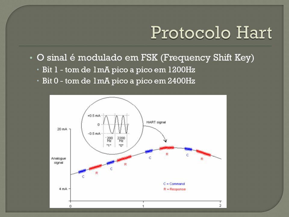 O sinal é modulado em FSK (Frequency Shift Key) Bit 1 - tom de 1mA pico a pico em 1200Hz Bit 0 - tom de 1mA pico a pico em 2400Hz