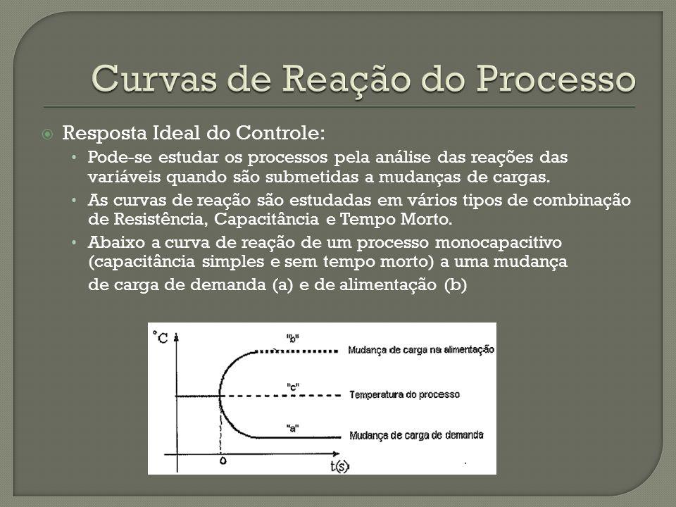Resposta Ideal do Controle: Pode-se estudar os processos pela análise das reações das variáveis quando são submetidas a mudanças de cargas. As curvas