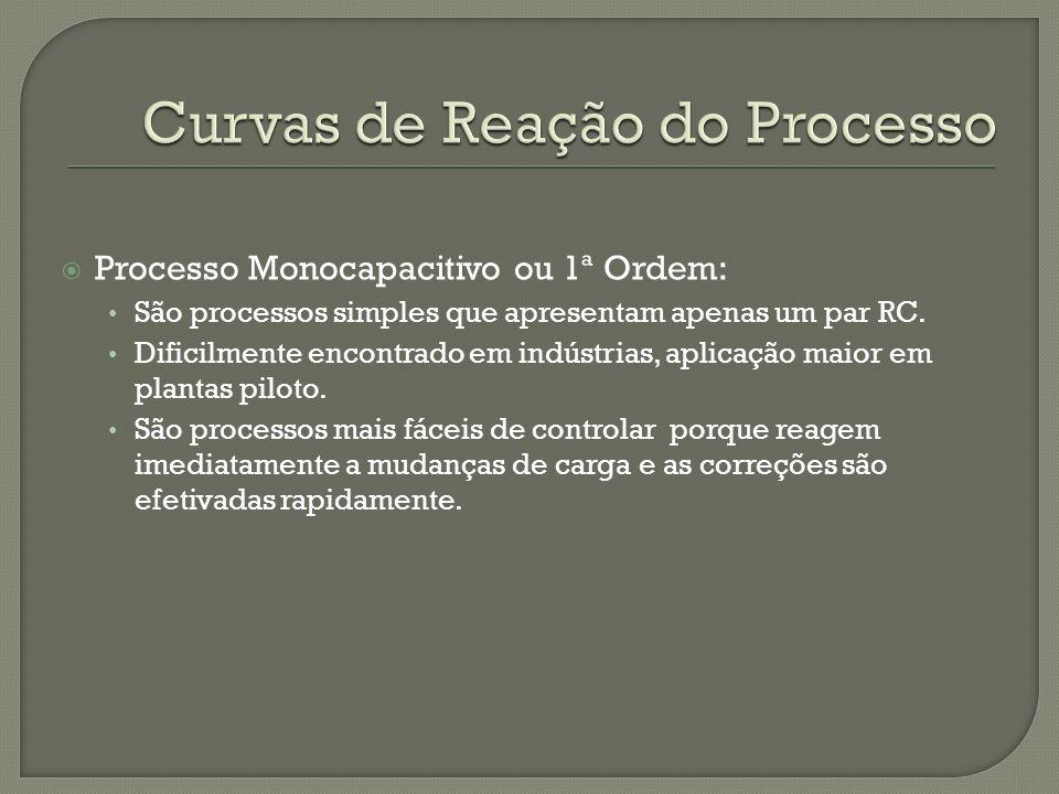 Processo Monocapacitivo ou 1ª Ordem: São processos simples que apresentam apenas um par RC. Dificilmente encontrado em indústrias, aplicação maior em