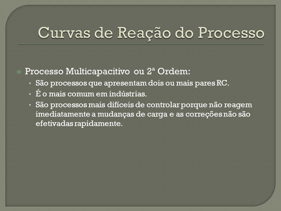 Processo Multicapacitivo ou 2ª Ordem: São processos que apresentam dois ou mais pares RC. É o mais comum em indústrias. São processos mais difíceis de