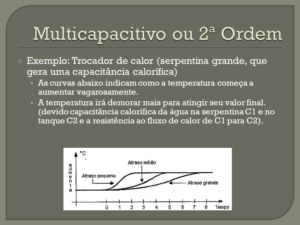 Exemplo: Trocador de calor (serpentina grande, que gera uma capacitância calorífica) As curvas abaixo indicam como a temperatura começa a aumentar vag