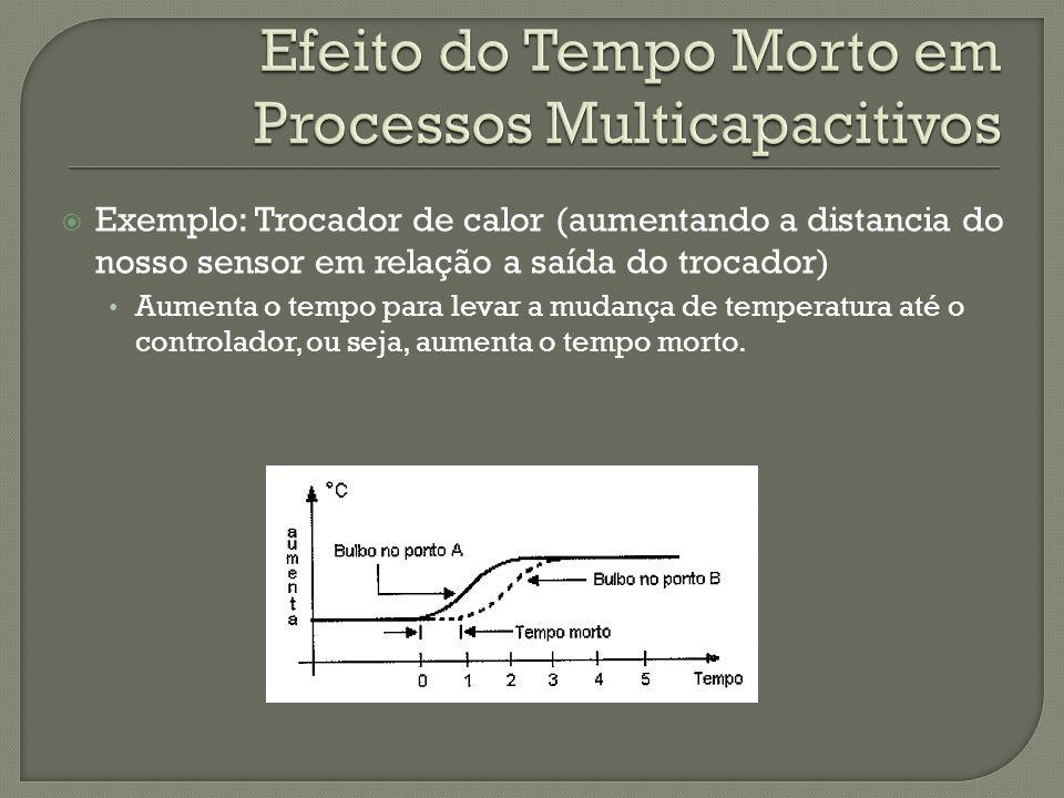Exemplo: Trocador de calor (aumentando a distancia do nosso sensor em relação a saída do trocador) Aumenta o tempo para levar a mudança de temperatura