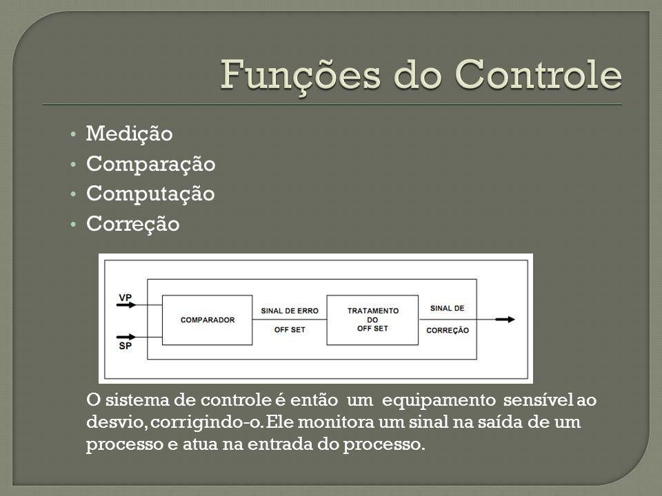 Medição Comparação Computação Correção O sistema de controle é então um equipamento sensível ao desvio, corrigindo-o. Ele monitora um sinal na saída d