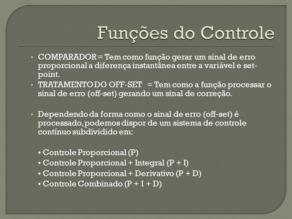 COMPARADOR = Tem como função gerar um sinal de erro proporcional a diferença instantânea entre a variável e set- point. TRATAMENTO DO OFF-SET = Tem co