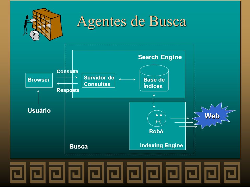 Agentes de Busca Servidor de Consultas )--( Base de Índices Robô Browser Consulta Resposta Search Engine Usuário Indexing Engine Busca Web