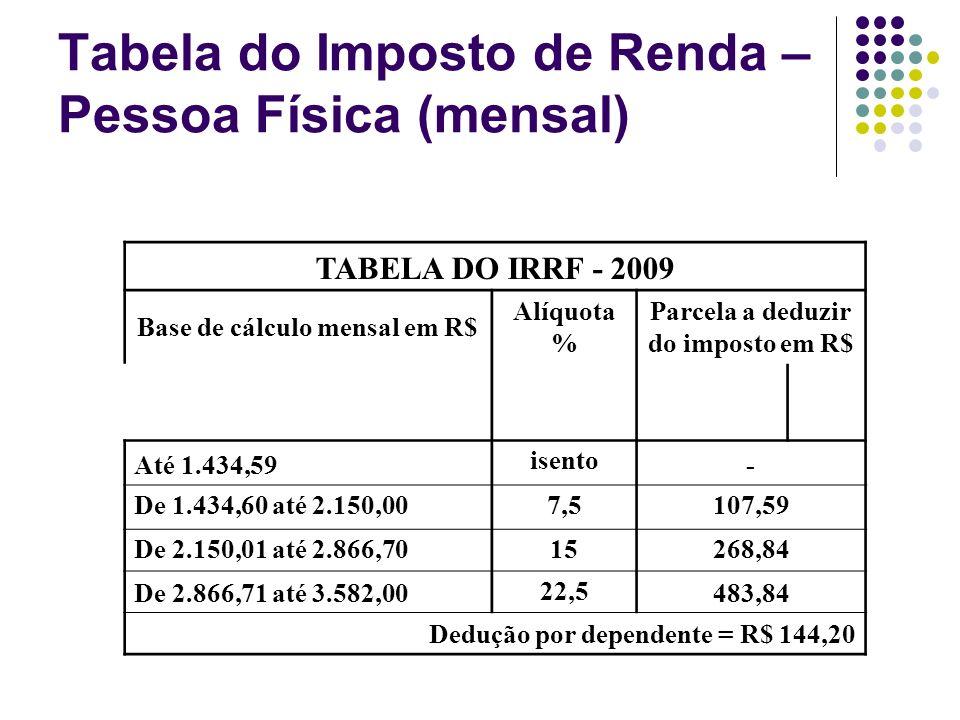 Tabela do Imposto de Renda – Pessoa Física (mensal) TABELA DO IRRF - 2009 Base de cálculo mensal em R$ Alíquota % Parcela a deduzir do imposto em R$ A