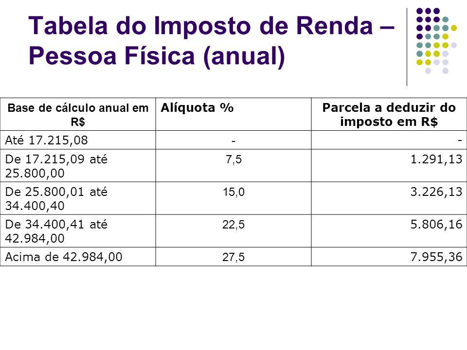 Tabela do Imposto de Renda – Pessoa Física (anual) Base de cálculo anual em R$ Alíquota %Parcela a deduzir do imposto em R$ Até 17.215,08 - - De 17.21