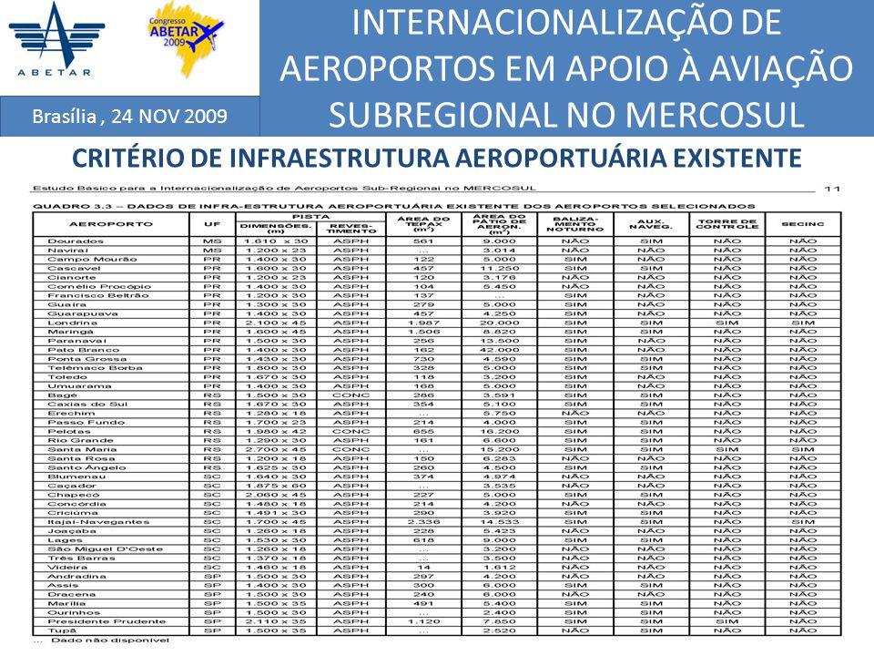 INTERNACIONALIZAÇÃO DE AEROPORTOS EM APOIO À AVIAÇÃO SUBREGIONAL NO MERCOSUL Brasília, 24 NOV 2009 CRITÉRIO DE INFRAESTRUTURA AEROPORTUÁRIA EXISTENTE