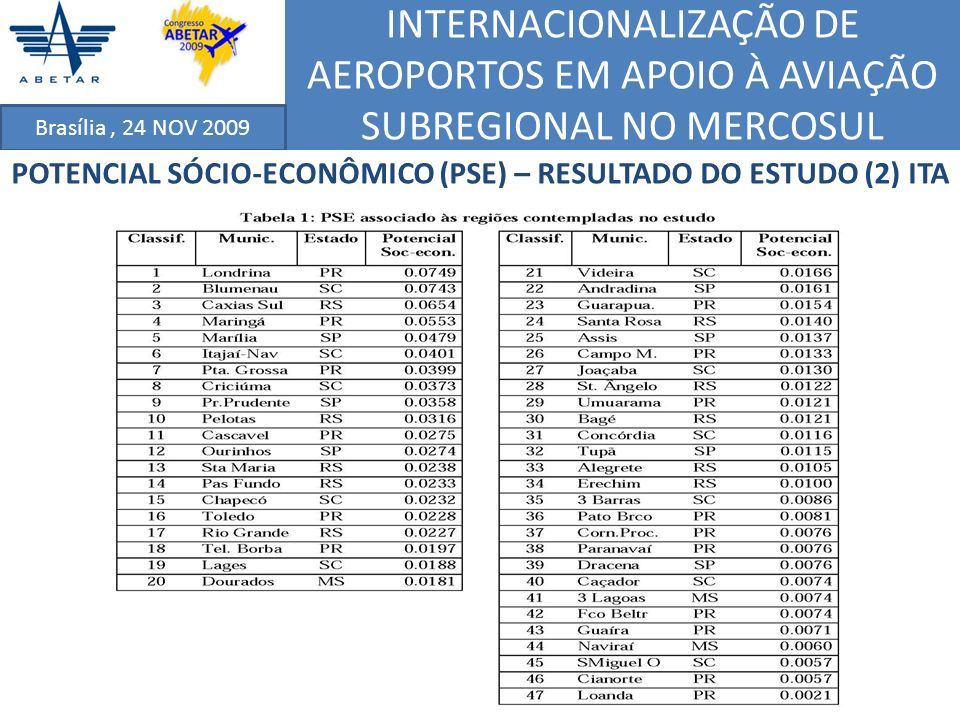 INTERNACIONALIZAÇÃO DE AEROPORTOS EM APOIO À AVIAÇÃO SUBREGIONAL NO MERCOSUL Brasília, 24 NOV 2009 POTENCIAL SÓCIO-ECONÔMICO (PSE) – RESULTADO DO ESTU