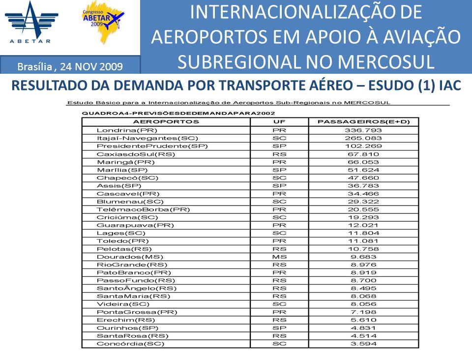 INTERNACIONALIZAÇÃO DE AEROPORTOS EM APOIO À AVIAÇÃO SUBREGIONAL NO MERCOSUL Brasília, 24 NOV 2009 RESULTADO DA DEMANDA POR TRANSPORTE AÉREO – ESUDO (