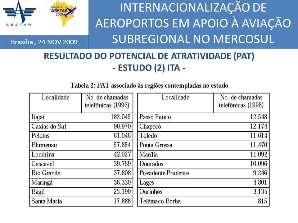 INTERNACIONALIZAÇÃO DE AEROPORTOS EM APOIO À AVIAÇÃO SUBREGIONAL NO MERCOSUL Brasília, 24 NOV 2009 RESULTADO DO POTENCIAL DE ATRATIVIDADE (PAT) - ESTU