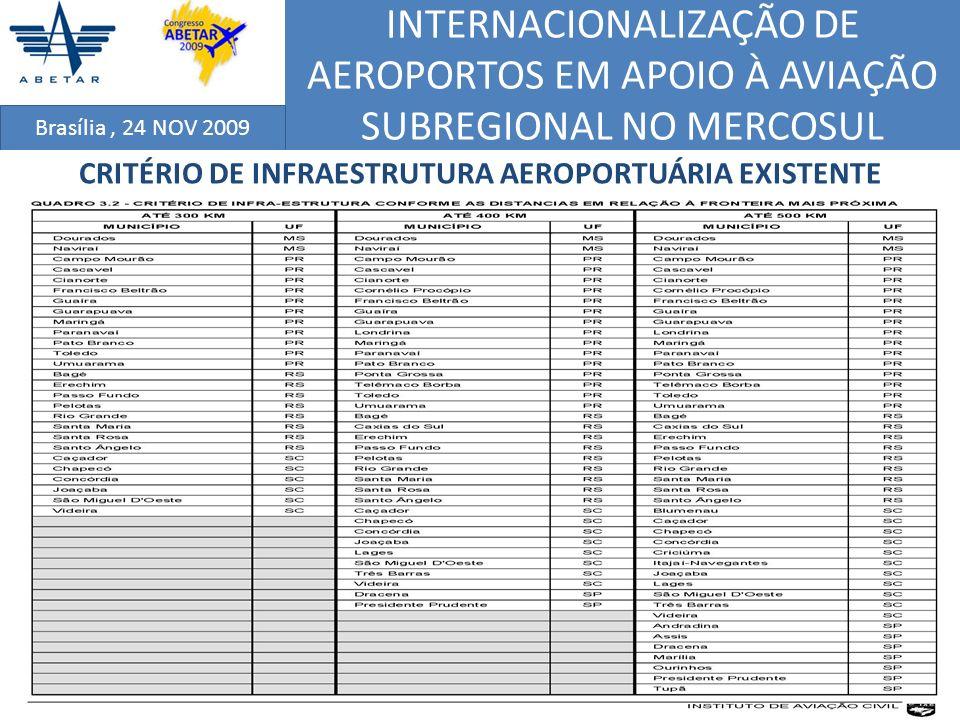 INTERNACIONALIZAÇÃO DE AEROPORTOS EM APOIO À AVIAÇÃO SUBREGIONAL NO MERCOSUL Brasília, 24 NOV 2009 RESULTADO COM A APLICAÇÃO DE INDICADORES DO ESTUDO (2) - ITA ClassificaçãoLOCALIDADEPSEPATPontuação Final 1ºItajaí Navegantes (SC)0.05490.27140.2171 2ºCaxias do Sul (RS)0.08970.13560.1240 3ºBlumenau (SC)0.10180.08620.0897 4ºPelotas (RS)0.04330.09100.0792 5ºLondrina (PR)0.10260.06270.0725 6ºMaringá (PR)0.07570.05420.0594 7ºCascavel (PR)0.03770.05930.0539 8ºRio Grande (RS)0.03110.05640.0501 9ºCriciúma (SC)0.05110.02690.0330 10ºMarília (SP)0.06560.01650.0288 11ºSanta Maria (RS)0.03270.02670.0282 12ºPonta Grossa (PR)0.05470.01710.0267 13ºPresidente Prudente (SP)0.04900.01380.0225 14ºPasso Fundo (RS)0.03200.01870.0221 15ºChapecó (SC)0.03190.01810.0217 16ºToledo (PR)0.03120.01730.0210 17ºDourado (MS)0.02480.01510.0176 18ºOurinhos (SP)0.03750.00470.0131 19ºLages (SC)0.02580.00720.0118 20ºTelemaco Borba (PR)0.02690.00120.0076 Tabela 3: Hierarquiza ç ão Final das Cidades/Regiões Contempladas no Estudo