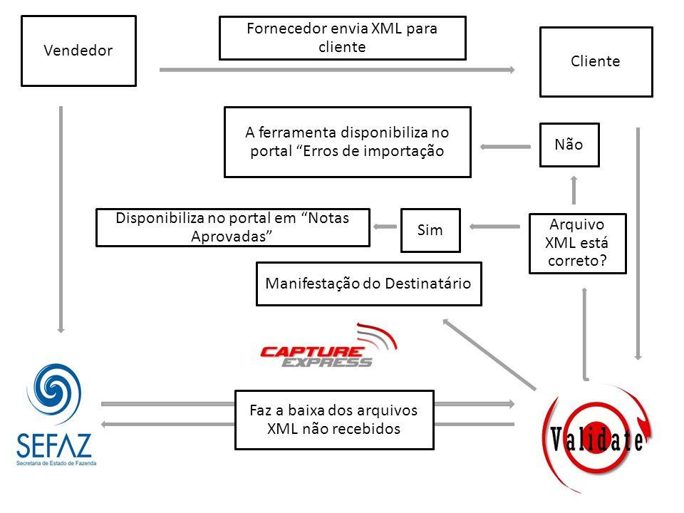 Vendedor Cliente Fornecedor envia XML para cliente Faz a baixa dos arquivos XML não recebidos Manifestação do Destinatário Arquivo XML está correto? N