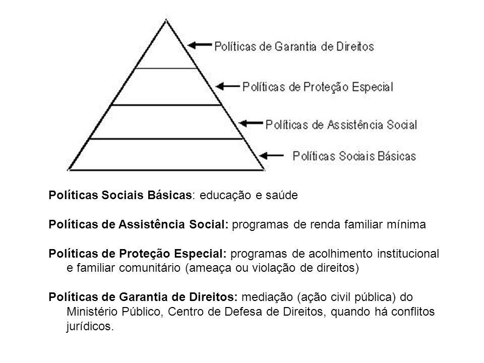 Políticas Sociais Básicas: educação e saúde Políticas de Assistência Social: programas de renda familiar mínima Políticas de Proteção Especial: progra