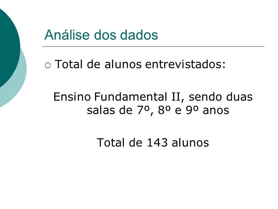 Análise dos dados Total de alunos entrevistados: Ensino Fundamental II, sendo duas salas de 7º, 8º e 9º anos Total de 143 alunos
