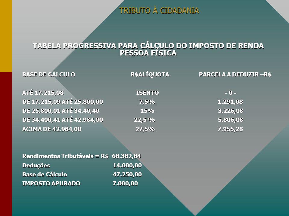 TRIBUTO À CIDADANIA TABELA PROGRESSIVA PARA CÁLCULO DO IMPOSTO DE RENDA PESSOA FÍSICA BASE DE CÁLCULO R$ALÍQUOTA PARCELA A DEDUZIR –R$ ATÉ 17.215,08 I
