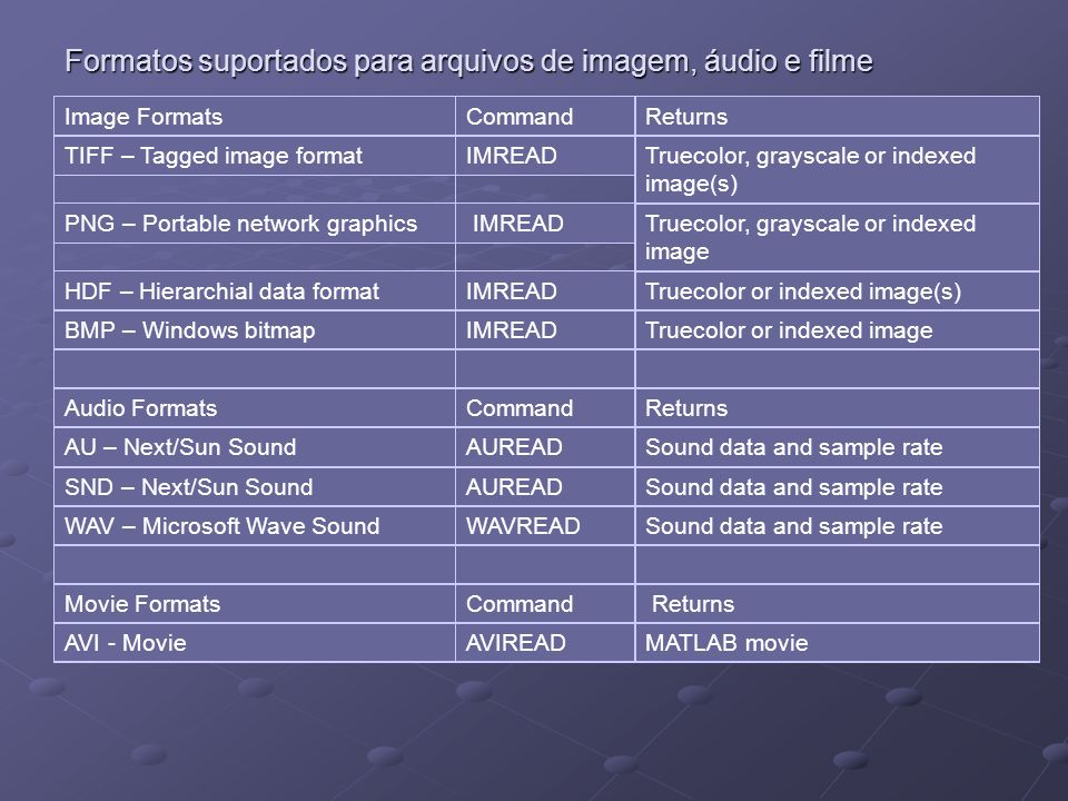 MATLAB movieAVIREADAVI - Movie ReturnsCommandMovie Formats Sound data and sample rateWAVREADWAV – Microsoft Wave Sound Sound data and sample rateAUREA