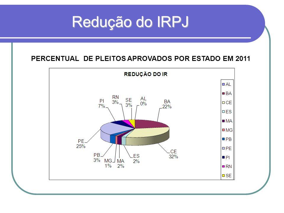 Redução do IRPJ QUANTITATIVOS DE PLEITOS APROVADOS POR ESTADO EM 2011