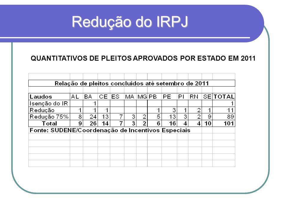 Redução do IRPJ Redução do IRPJ Onde obter mais Informações SUDENE SUDENE Coordenação de Incentivos Especiais Coordenação de Incentivos Especiais MIBF - Manual de Instruções para elaboração de pleitos de Incentivos Fiscais MIBF - Manual de Instruções para elaboração de pleitos de Incentivos Fiscais MIBF Endereço: Sala 10N 027 – Edf.