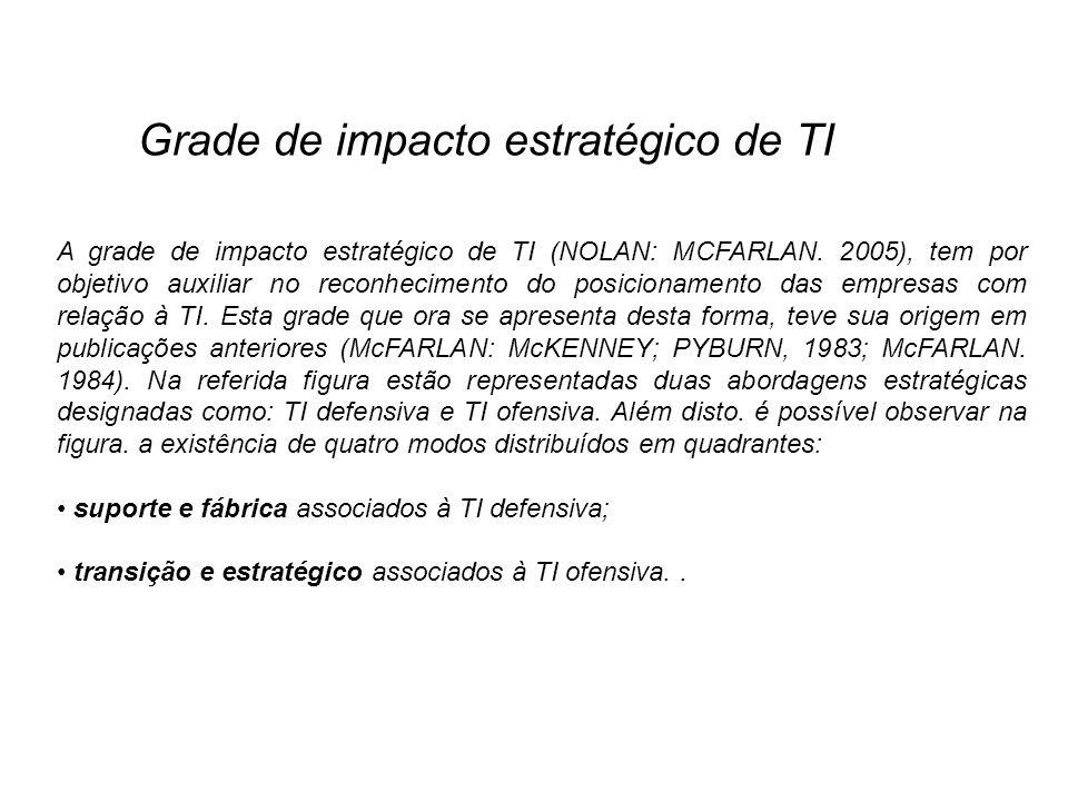 A grade de impacto estratégico de TI (NOLAN: MCFARLAN. 2005), tem por objetivo auxiliar no reconhecimento do posicionamento das empresas com relação à