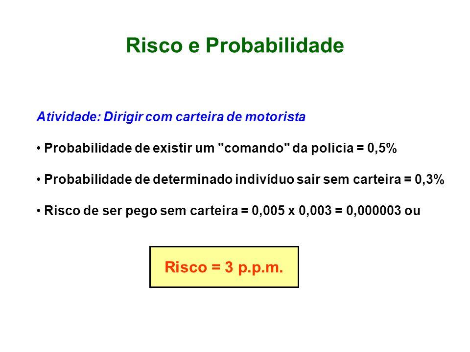 Se o individuo sair sempre sem carteira Probabilidade de existir um comando da policia = 0,5% Probabilidade de estar sem carteira = 100% Risco = 0,005 x 1,0 = 0,005 ou Risco = 5.000 p.p.m.