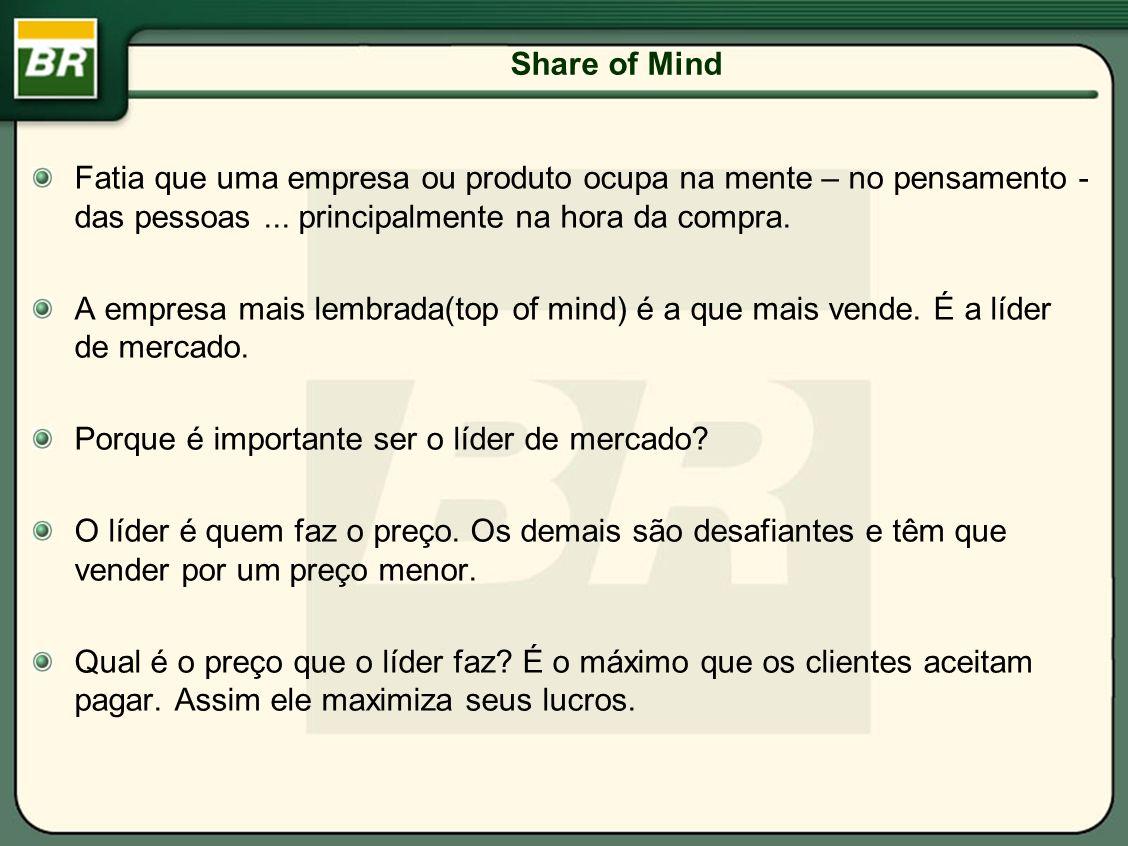 Share of Mind Fatia que uma empresa ou produto ocupa na mente – no pensamento - das pessoas... principalmente na hora da compra. A empresa mais lembra