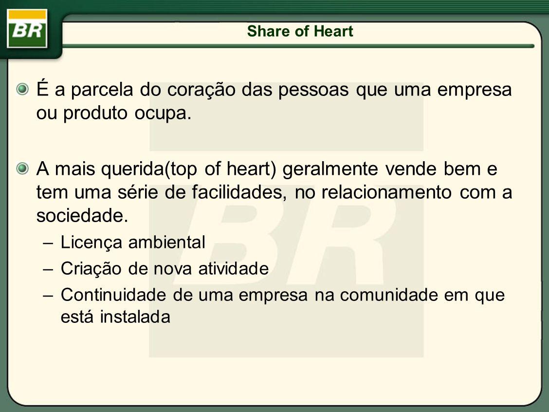 É a parcela do coração das pessoas que uma empresa ou produto ocupa. A mais querida(top of heart) geralmente vende bem e tem uma série de facilidades,