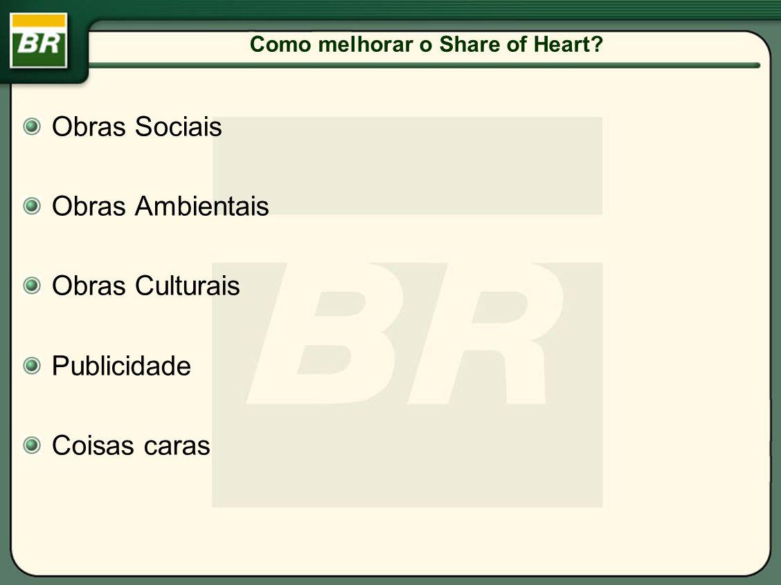 Como melhorar o Share of Heart? Obras Sociais Obras Ambientais Obras Culturais Publicidade Coisas caras