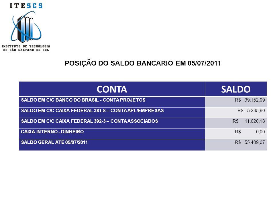 CONTASALDO SALDO EM C/C BANCO DO BRASIL - CONTA PROJETOSR$ 39.152,99 SALDO EM C/C CAIXA FEDERAL 381-8 – CONTA APL/EMPRESASR$ 5.235,90 SALDO EM C/C CAIXA FEDERAL 392-3 – CONTA ASSOCIADOSR$ 11.020,18 CAIXA INTERNO - DINHEIROR$ 0,00 SALDO GERAL ATÉ 05/07/2011R$ 55.409,07 POSIÇÃO DO SALDO BANCARIO EM 05/07/2011