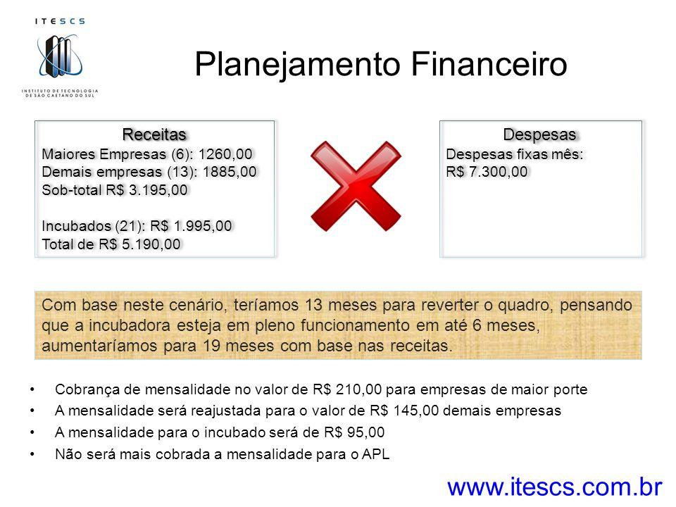 Planejamento Financeiro www.itescs.com.br Cobrança de mensalidade no valor de R$ 210,00 para empresas de maior porte A mensalidade será reajustada para o valor de R$ 145,00 demais empresas A mensalidade para o incubado será de R$ 95,00 Não será mais cobrada a mensalidade para o APL Receitas Maiores Empresas (6): 1260,00 Demais empresas (13): 1885,00 Sob-total R$ 3.195,00 Incubados (21): R$ 1.995,00 Total de R$ 5.190,00Receitas Maiores Empresas (6): 1260,00 Demais empresas (13): 1885,00 Sob-total R$ 3.195,00 Incubados (21): R$ 1.995,00 Total de R$ 5.190,00Despesas Despesas fixas mês: R$ 7.300,00Despesas Despesas fixas mês: R$ 7.300,00 Com base neste cenário, teríamos 13 meses para reverter o quadro, pensando que a incubadora esteja em pleno funcionamento em até 6 meses, aumentaríamos para 19 meses com base nas receitas.