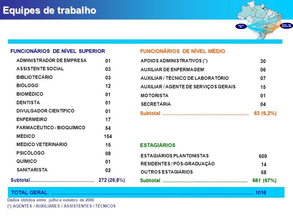 Equipes de trabalho Dados obtidos entre julho e outubro de 2006 (*) AGENTES / AUXILIARES / ASSISTENTES / TÉCNICOS FUNCIONÁRIOS DE NÍVEL SUPERIOR 02 SA