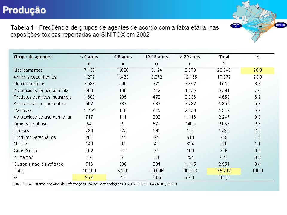 Produção Tabela 1 - Freqüência de grupos de agentes de acordo com a faixa etária, nas exposições tóxicas reportadas ao SINITOX em 2002