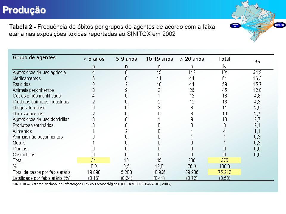 Produção Tabela 2 - Freqüência de óbitos por grupos de agentes de acordo com a faixa etária nas exposições tóxicas reportadas ao SINITOX em 2002