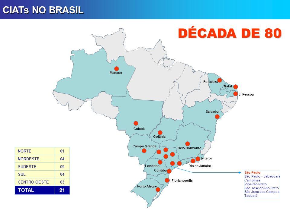 Belo Horizonte Florianópolis Porto Alegre Goiânia Salvador Natal Fortaleza Manaus Rio de Janeiro Campo Grande CIATs NO BRASIL Belém Vitória NORTE02 NORDESTE06 SUDESTE15 SUL05 CENTRO-OESTE03 TOTAL31 DÉCADA DE 90 Niterói J.