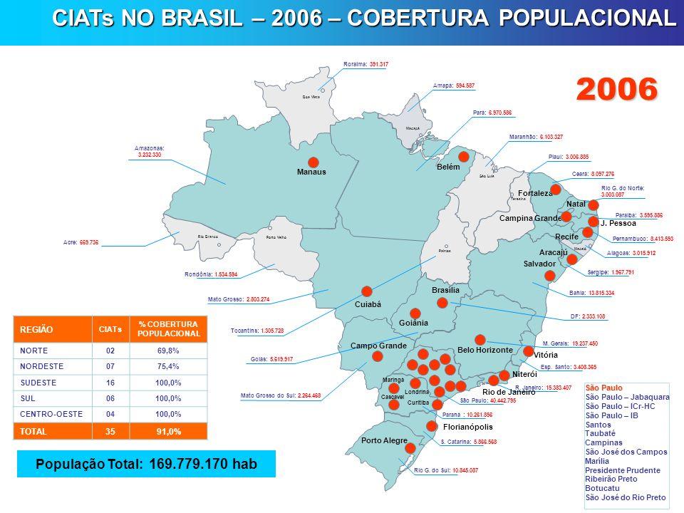 CIATs NO BRASIL – 2006 – COBERTURA POPULACIONAL Belo Horizonte Niterói Curitiba Florianópolis Porto Alegre Rio G. do Sul: 10.845.087 S. Catarina: 5.86