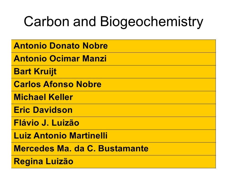 Carbon and Biogeochemistry Antonio Donato Nobre Antonio Ocimar Manzi Bart Kruijt Carlos Afonso Nobre Michael Keller Eric Davidson Flávio J.