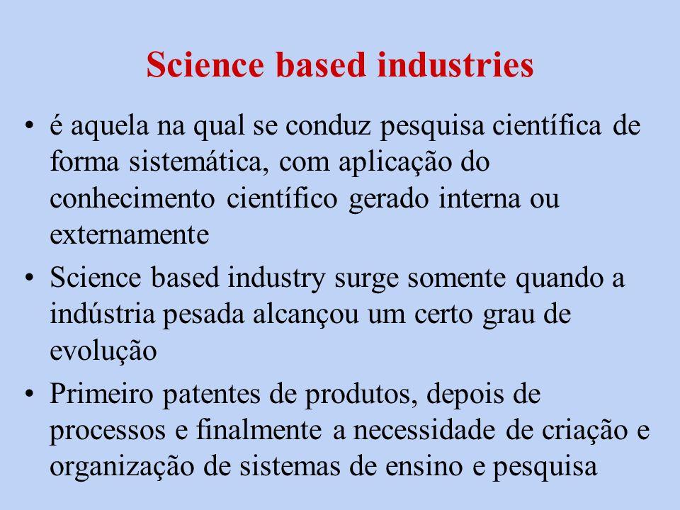 Science based industries é aquela na qual se conduz pesquisa científica de forma sistemática, com aplicação do conhecimento científico gerado interna