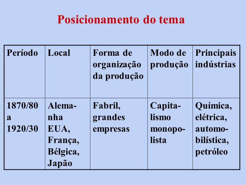 Posicionamento do tema PeríodoLocalForma de organização da produção Modo de produção Principais indústrias 1870/80 a 1920/30 Alema- nha EUA, França, B