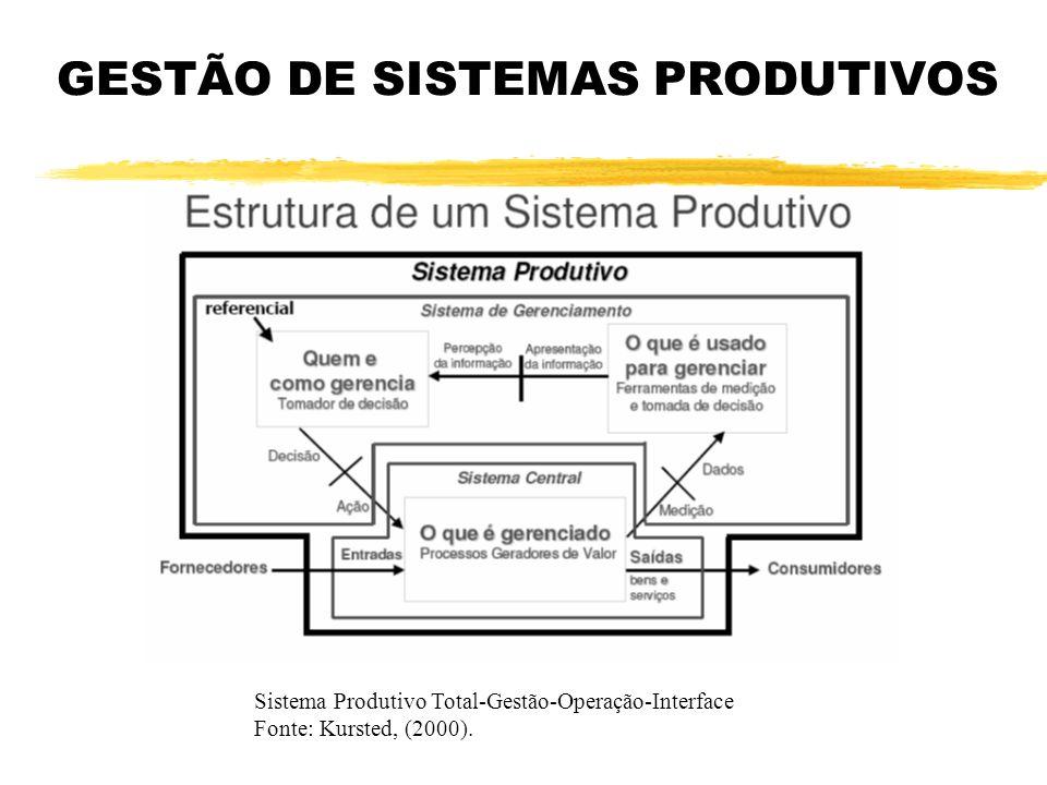 GESTÃO DE SISTEMAS PRODUTIVOS Sistema Produtivo Total-Gestão-Operação-Interface Fonte: Kursted, (2000).
