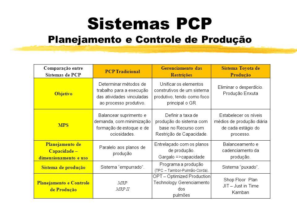 Sistemas PCP Planejamento e Controle de Produção Comparação entre Sistemas de PCP PCP Tradicional Gerenciamento das Restrições Sistema Toyota de Produ