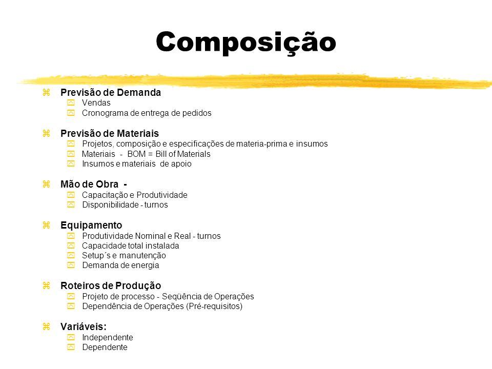 Composição zPrevisão de Demanda yVendas yCronograma de entrega de pedidos zPrevisão de Materiais yProjetos, composição e especificações de materia-pri