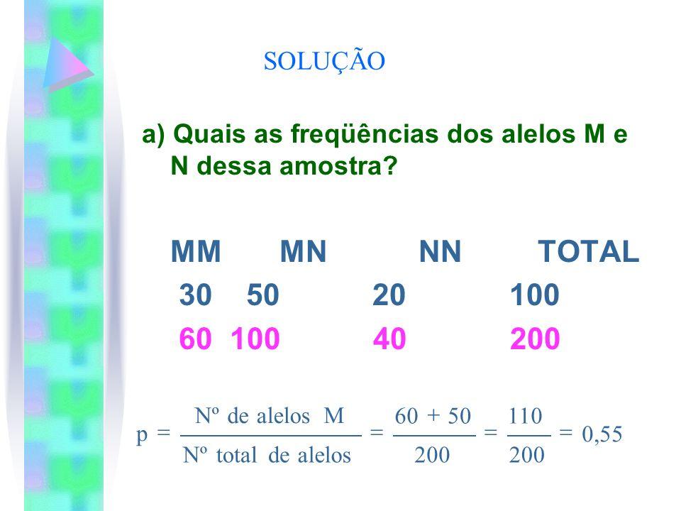 SOLUÇÃO a) Quais as freqüências dos alelos M e N dessa amostra? MM MN NN TOTAL 30 50 20 100 60 100 40 200 0,55 200 110 200 5060 alelosdetotalNº Malelo