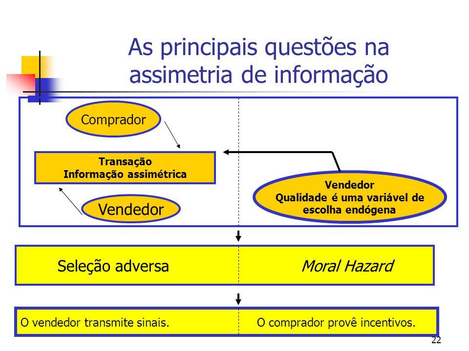 22 As principais questões na assimetria de informação Seleção adversa Moral Hazard O vendedor transmite sinais. O comprador provê incentivos. Comprado