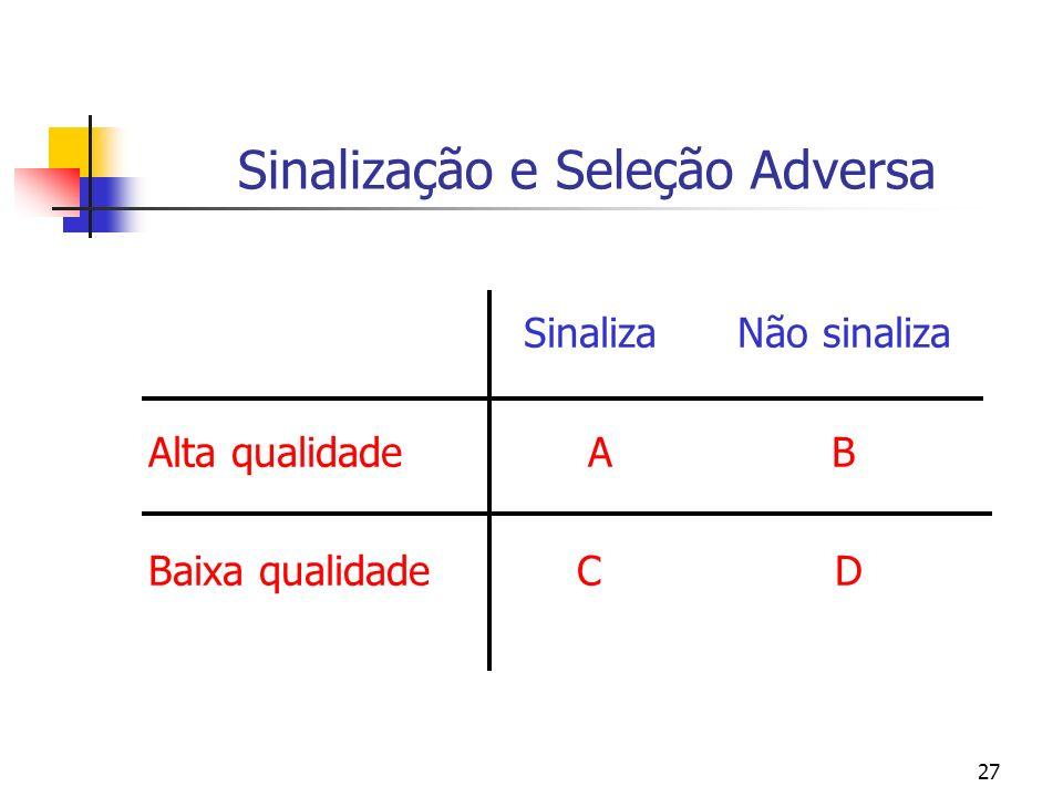 27 Sinalização e Seleção Adversa Sinaliza Não sinaliza Alta qualidade A B Baixa qualidade C D