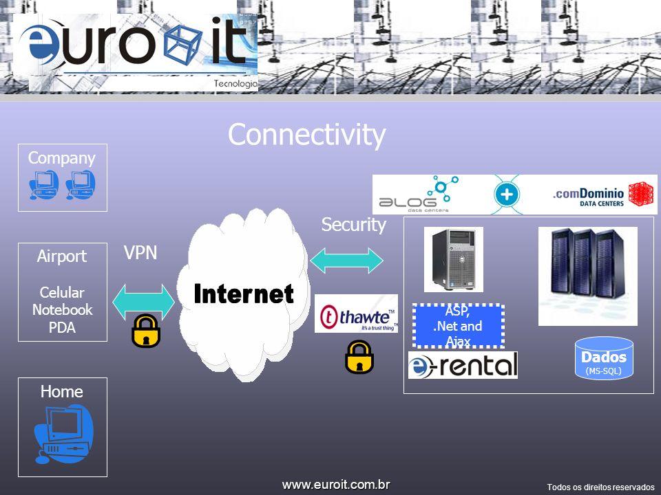 www.euroit.com.br Todos os direitos reservados EuroIT Technology EuroIT Technology –Site: www.euroit.com.br www.euroit.com.br –Sales: julian@euroit.com.br julian@euroit.com.br –Ph.: 55 41 3074-9900 –Curitiba – PR - Brazil