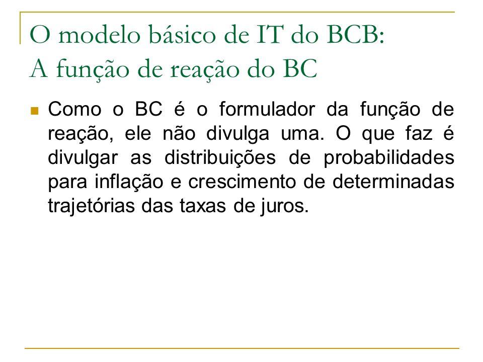 O modelo básico de IT do BCB: A função de reação do BC Como o BC é o formulador da função de reação, ele não divulga uma. O que faz é divulgar as dist